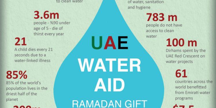 Al Arabiya English Supports UAE Water Aid Faisal J Abbas - Al arabiya english